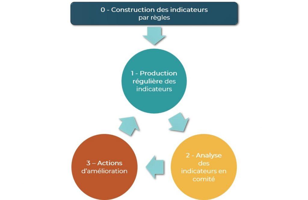 Les 4 étapes pour mesurer la pertinence des règles, soc manager, évaluez la qualité des règles de détection.
