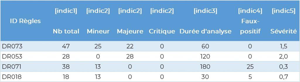 Tableau de métriques et d'indicateurs, Mesurer l'efficacité du SOC revient à mesurer l'ensemble des règles de détection